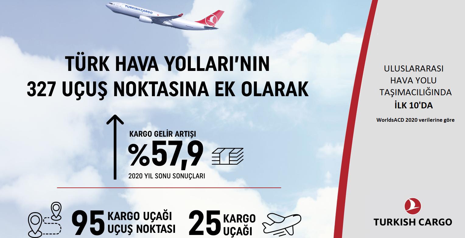 Turk Hava Yollari Yatirimci Iliskileri